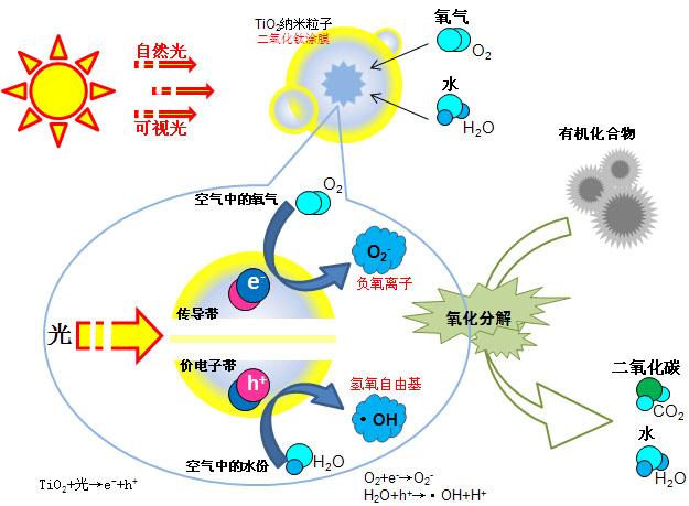 纳米光触媒
